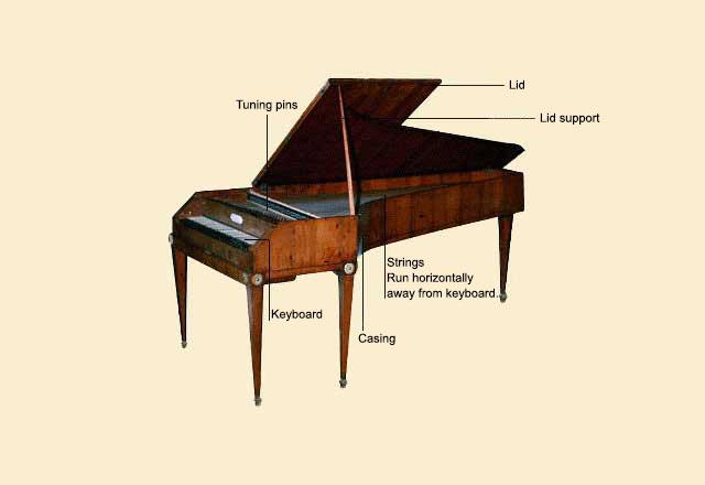 picture of Piano, Fortepiano