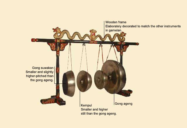 picture of Gong ageng