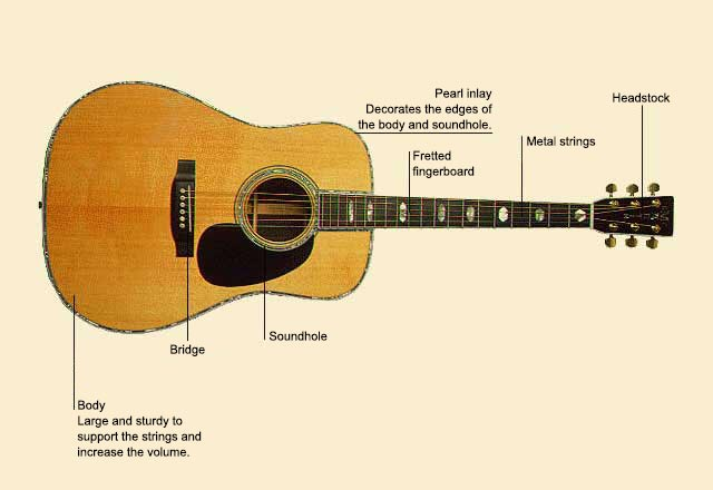 picture of Guitar, Steel-String