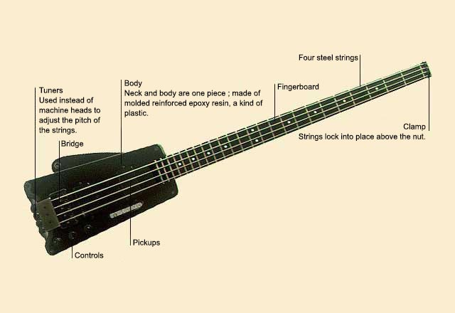 picture of Guitar, Bass Steinberger