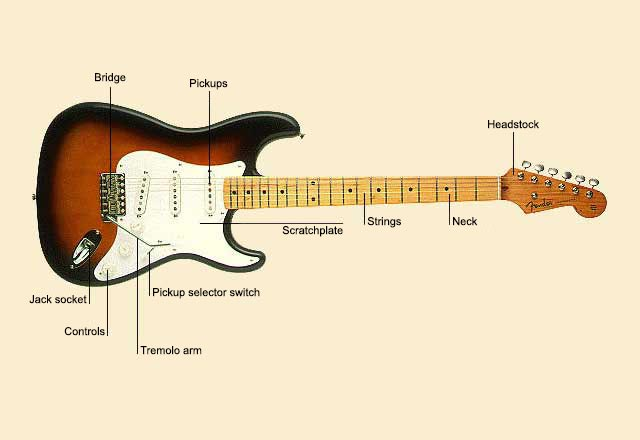 picture of Guitar, Electric