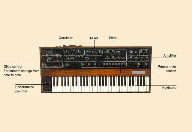 picture of Synthesizer